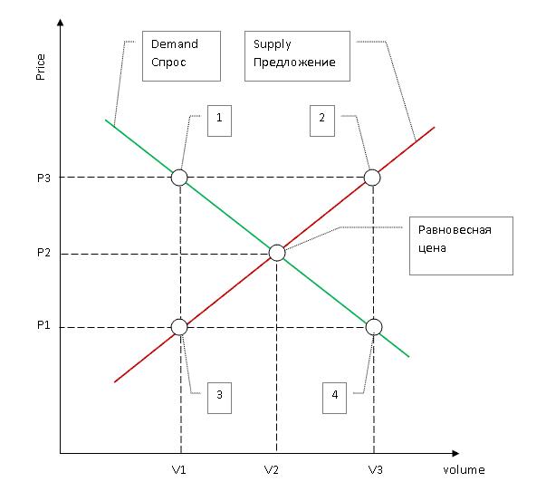 Графическая интерпретация закона спроса и предложения