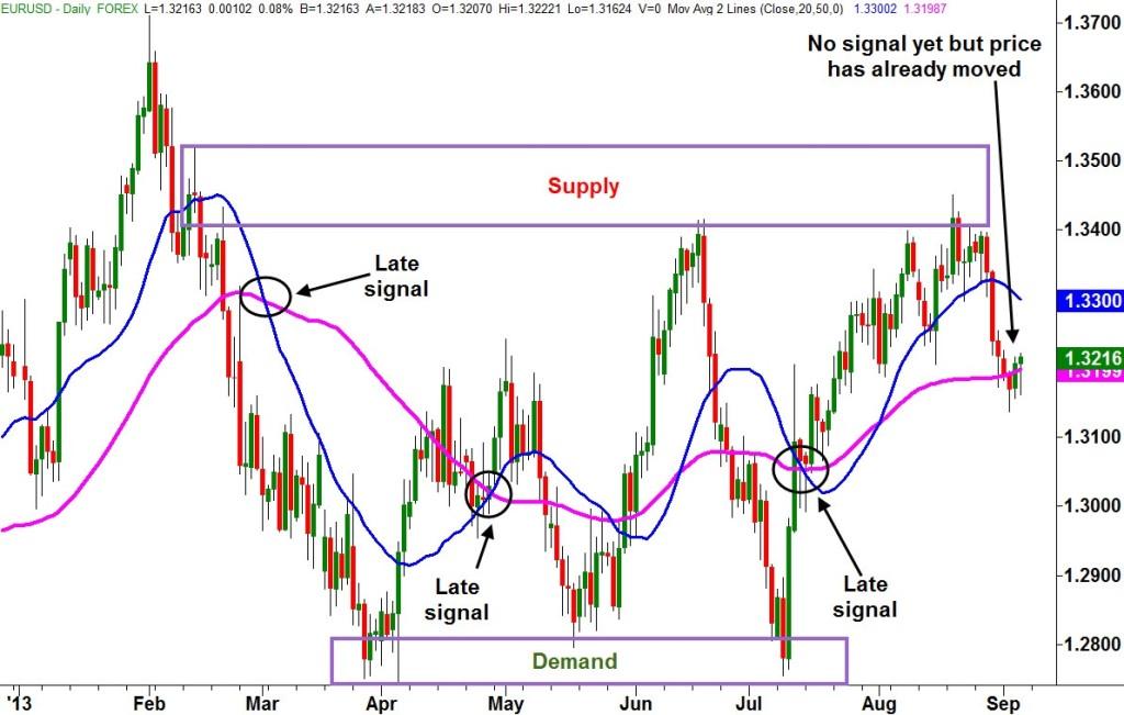 График на рынке форекс