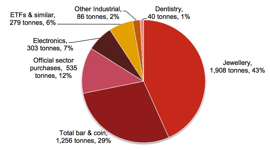 Структура потребления золота в 2012