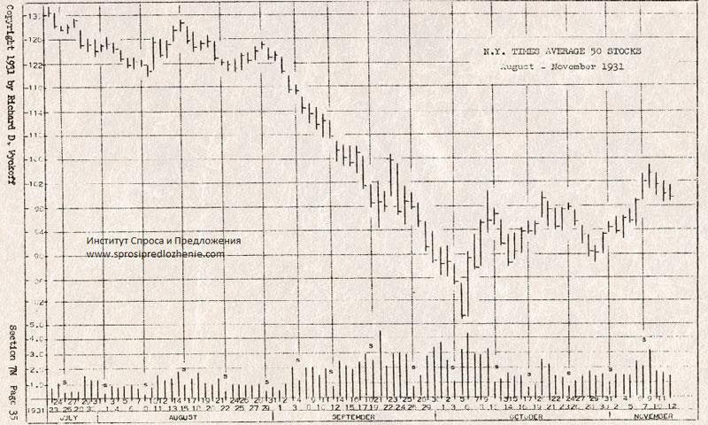 Анализ графиков Ричарда Вайкоффа