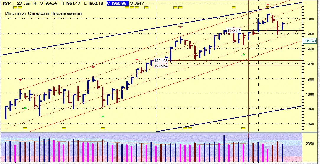 График VSA S&P500