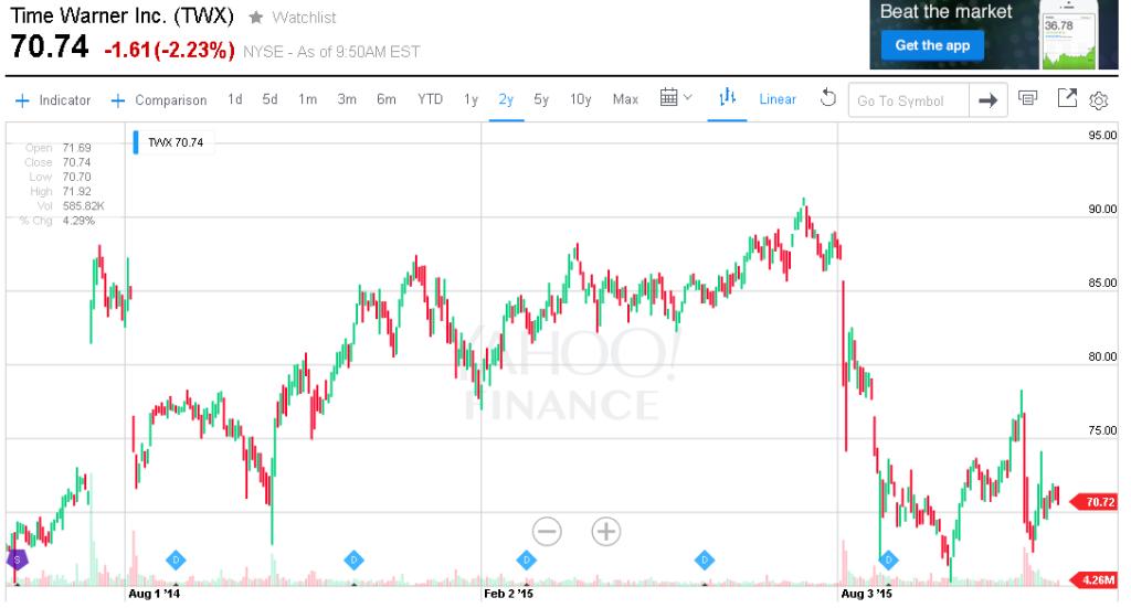График акции TWX спустя 1,5 года