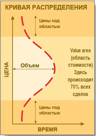 Профиль рынка. Область стоимости