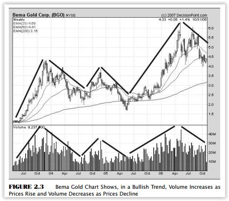 График BGO показывает, как в бычьем тренде объем повышается на росте цены, и снижается на ее падении