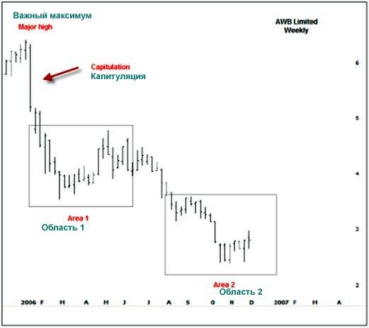 AWB Weekly Chart