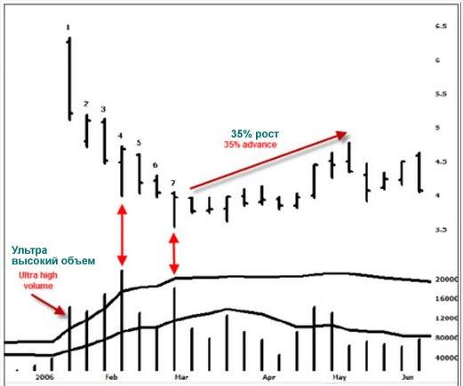 AWB Weekly Chart 2
