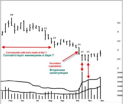 Недельный график акции AWB