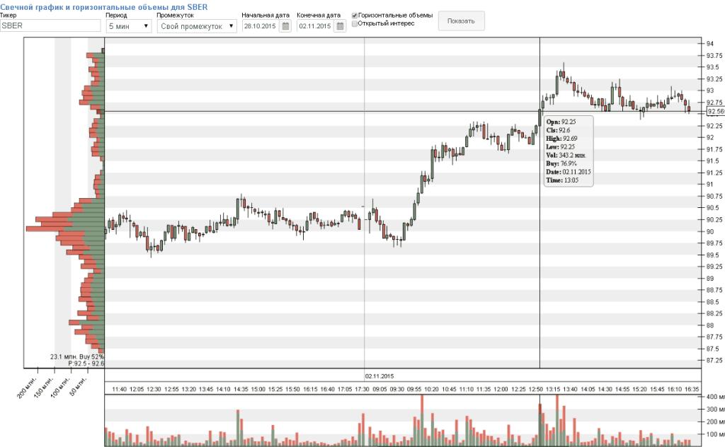 Пример расчета stop-loss, график акции SBER, 5m