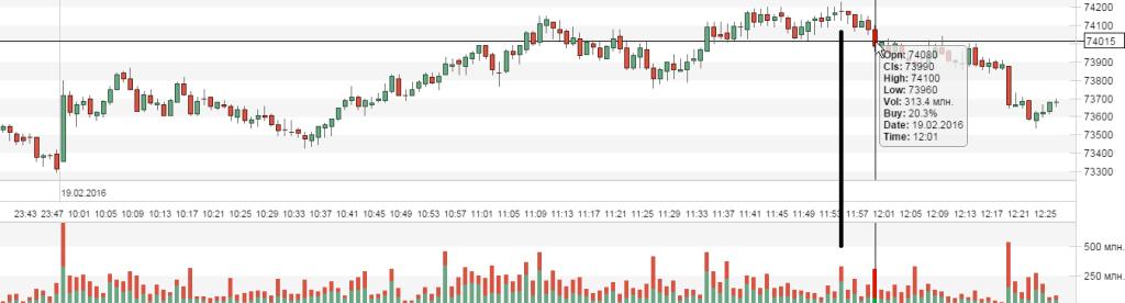 График фьючерса на индекс РТС, период 1 минута, время GMT+3