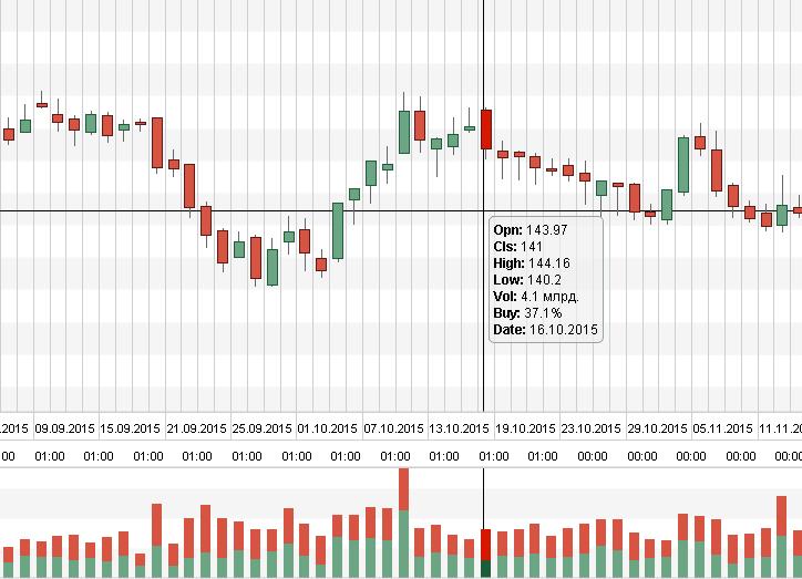 График спроса и предложения пример акции «Газпром»
