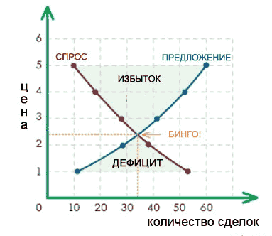 Пример графика спроса и предложенияна клубнику