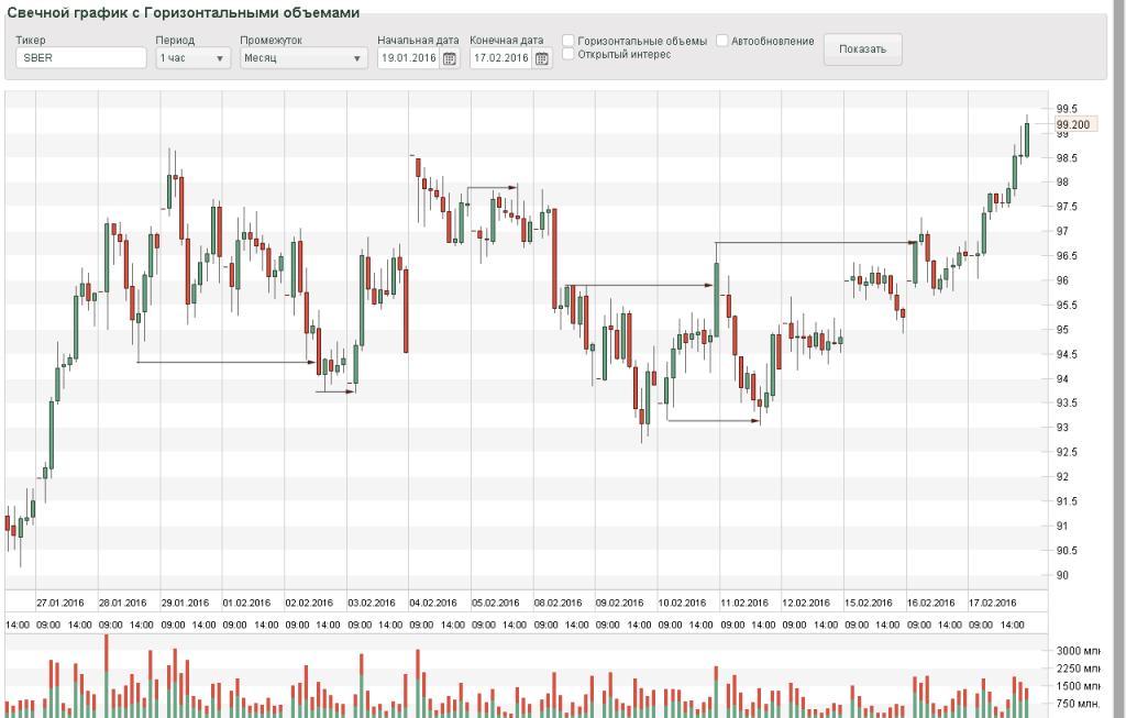 График акции Сбербанк