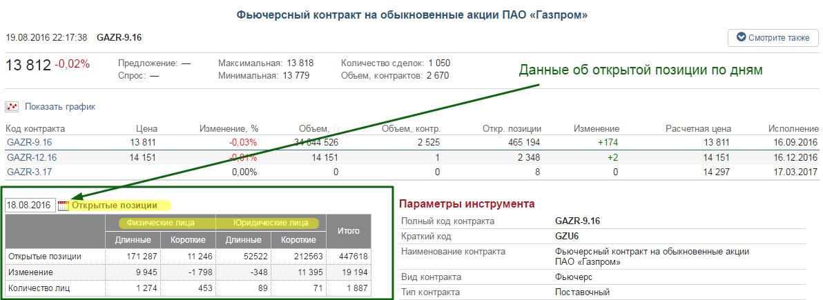 Статистика данных открытого интереса