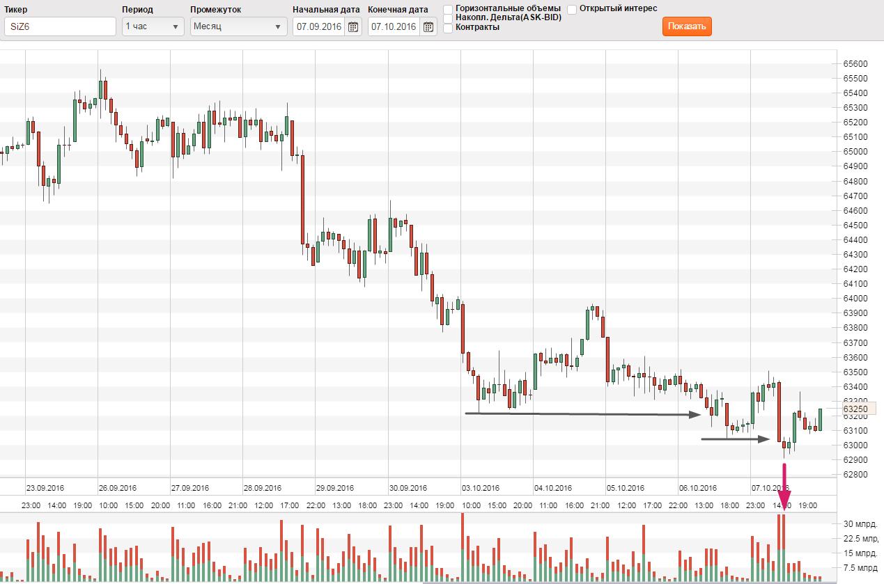 Анализ графика курса рубля к доллару