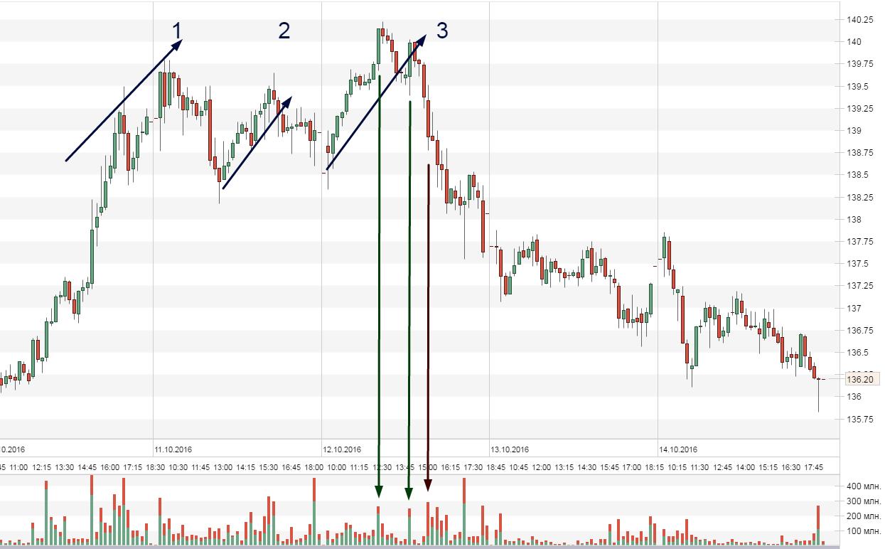 Свечной график акции Газпром