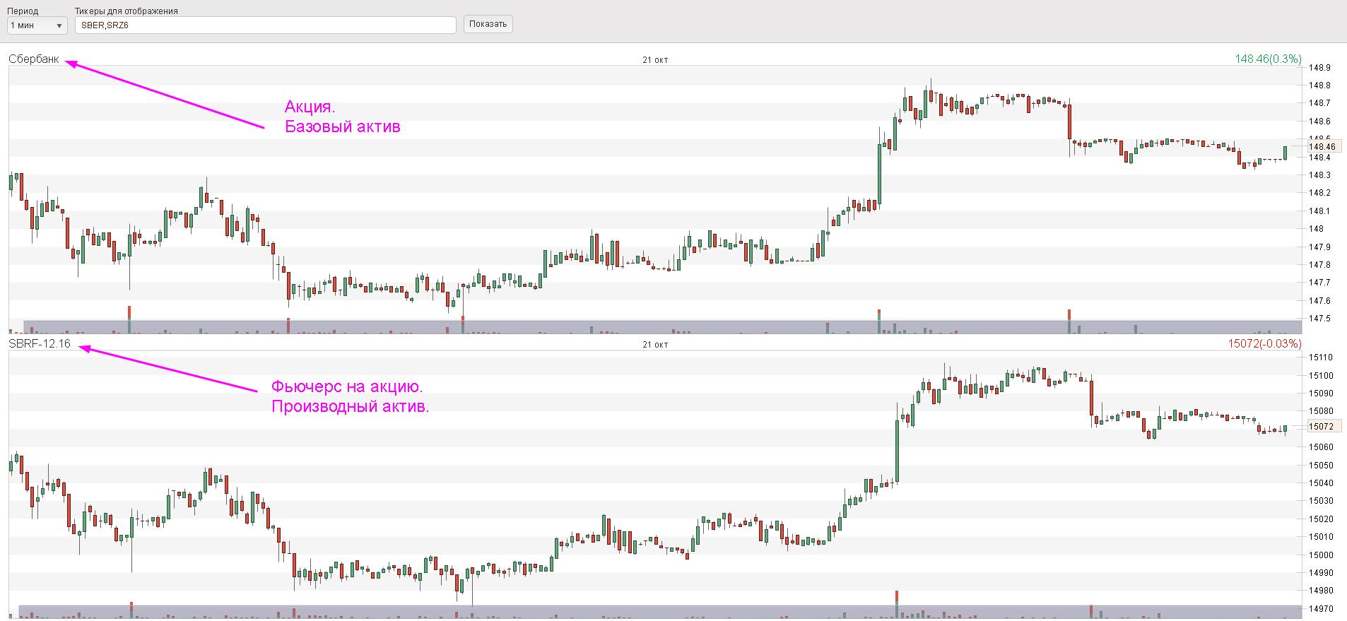Согласованное движение цены базового актива и фьючерса