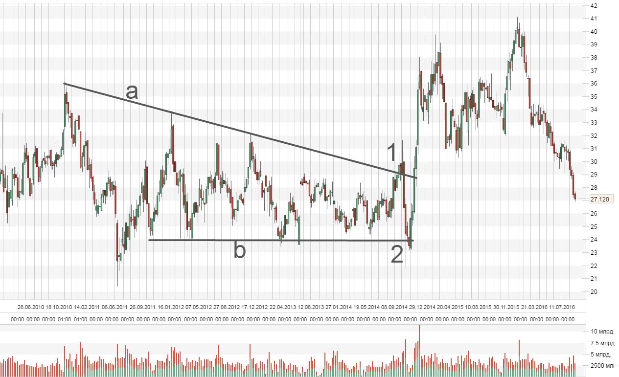 Недельный график акций Сургутнефтегаз