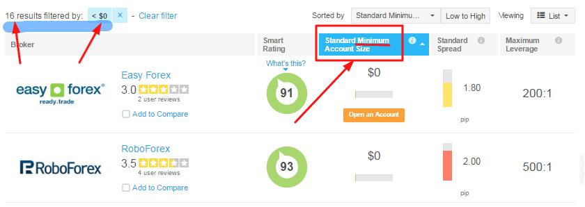 Сервис по выбору брокера предлагает 16 контор, у которых минимальный капитал для игры составляет 0$. На картинке показаны только первые 2 из списка