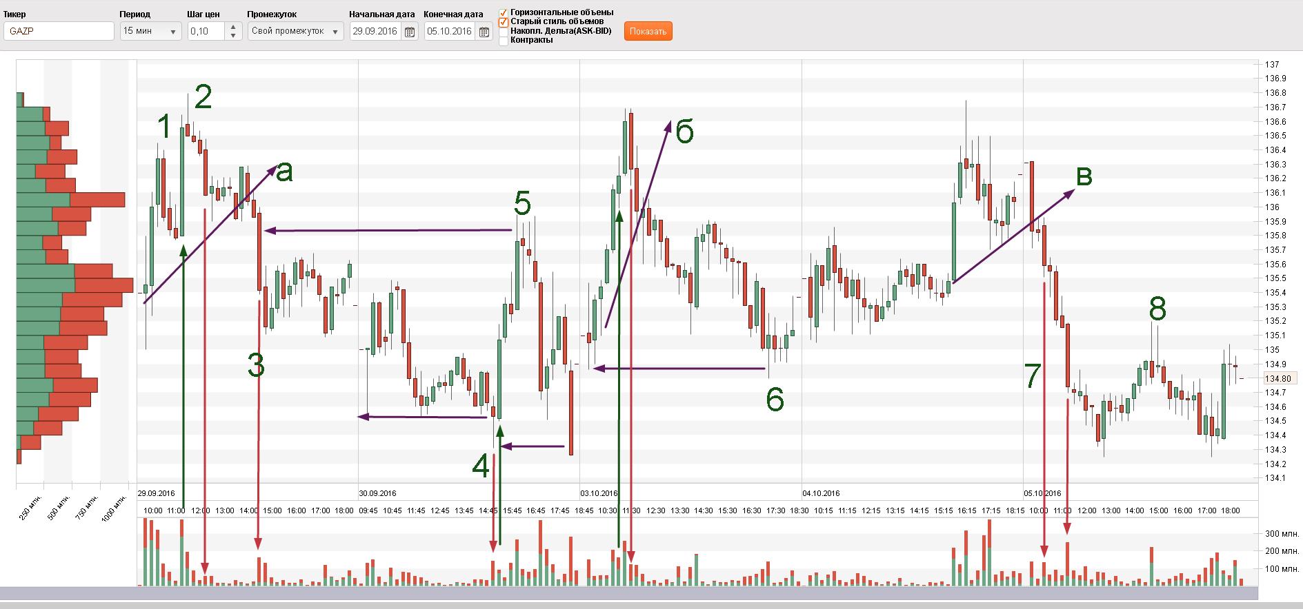 Прогноз цены акции Газпром