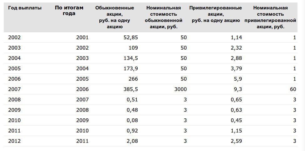 Статистика выплаты дивидендов по акциям Сбербанк