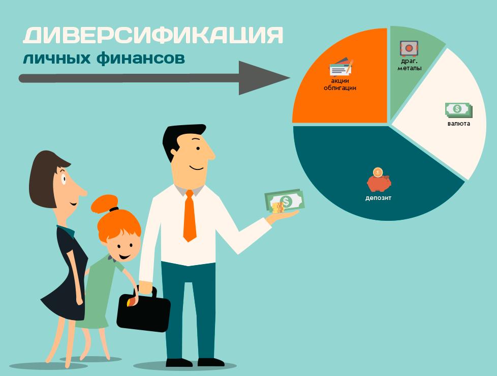 Диверсификация финансового портфеля
