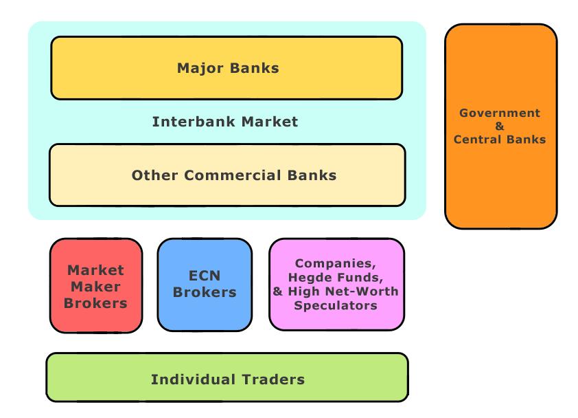 Структура участников рынка форекс