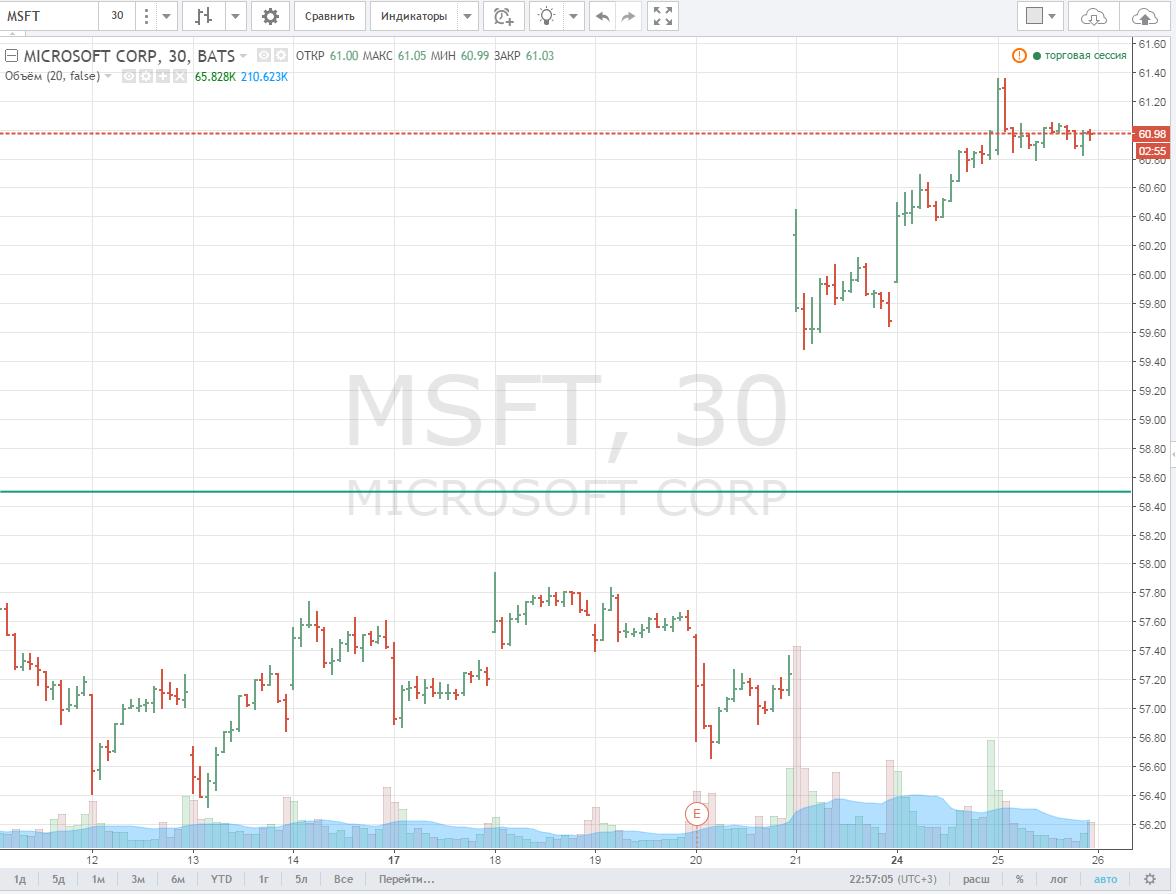msft3