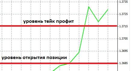Уровень тейк профита на форекс форекс отзывы 2015