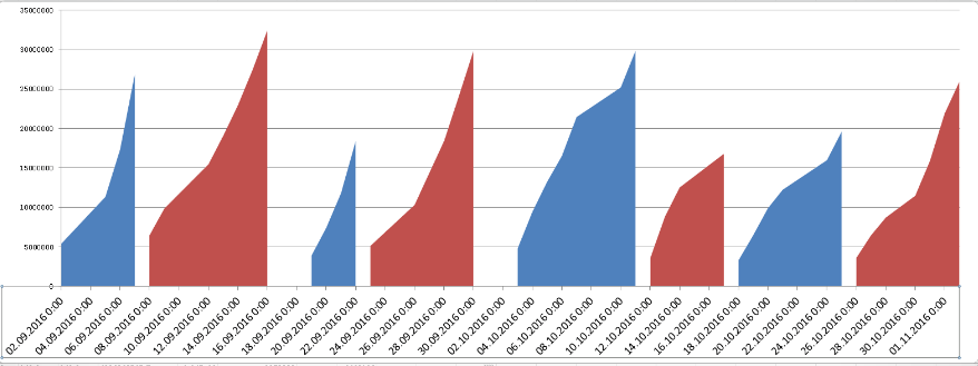 Анализ кумулятивных объемов