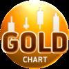 котировки золото онлайн