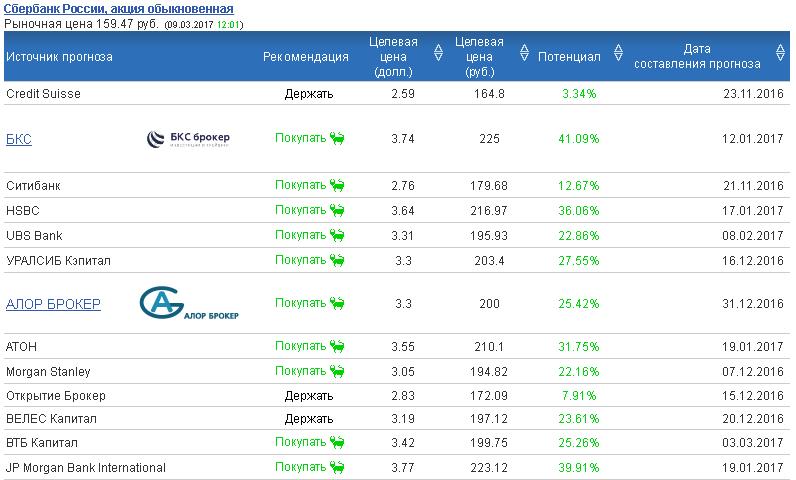 Рекомендации, какие купить акции