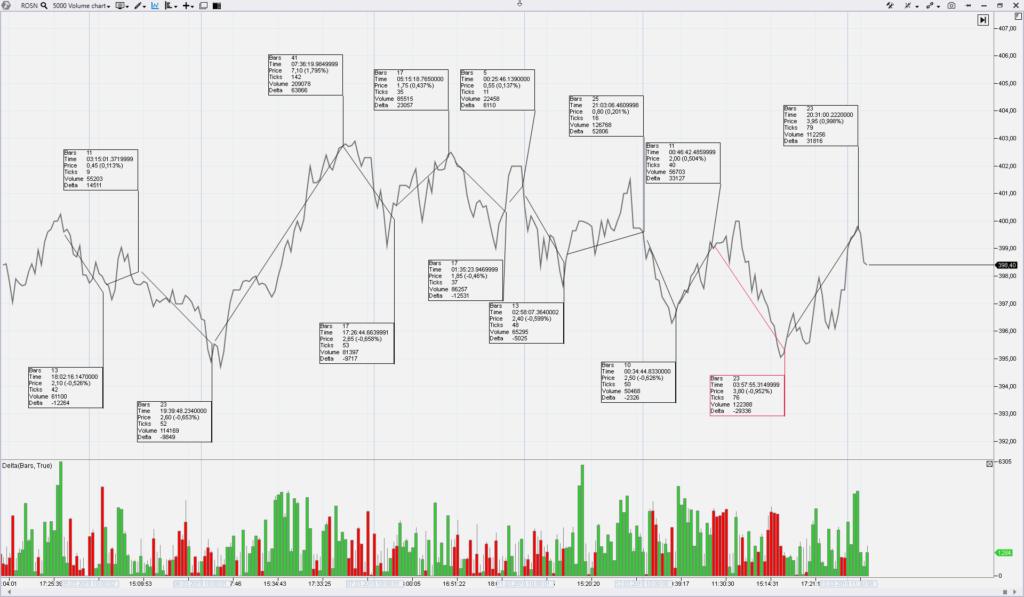 роснефть акции прогноз