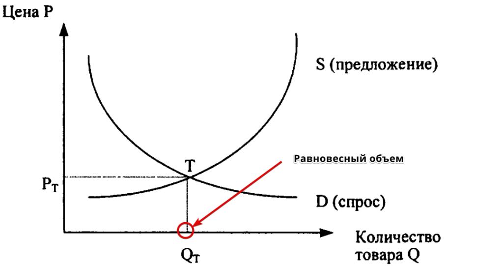 равновесный объем на графике закона спроса и предложения
