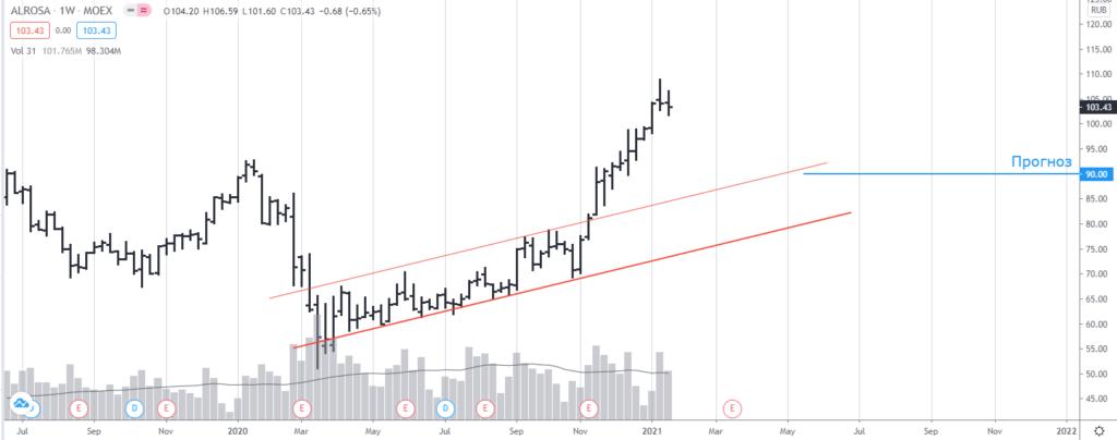 акции алроса прогноз график