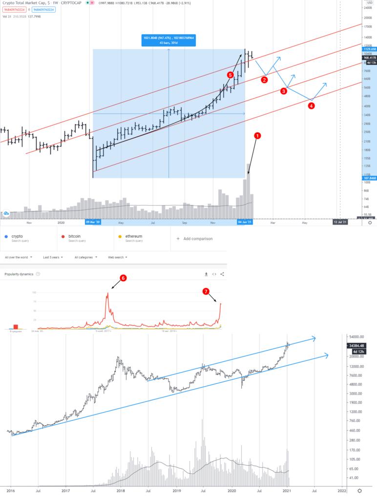 биткоин прогноз на 2021 год от специалиста